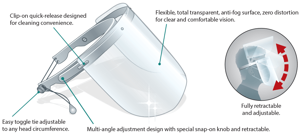 EWB FACE Shield with Frame